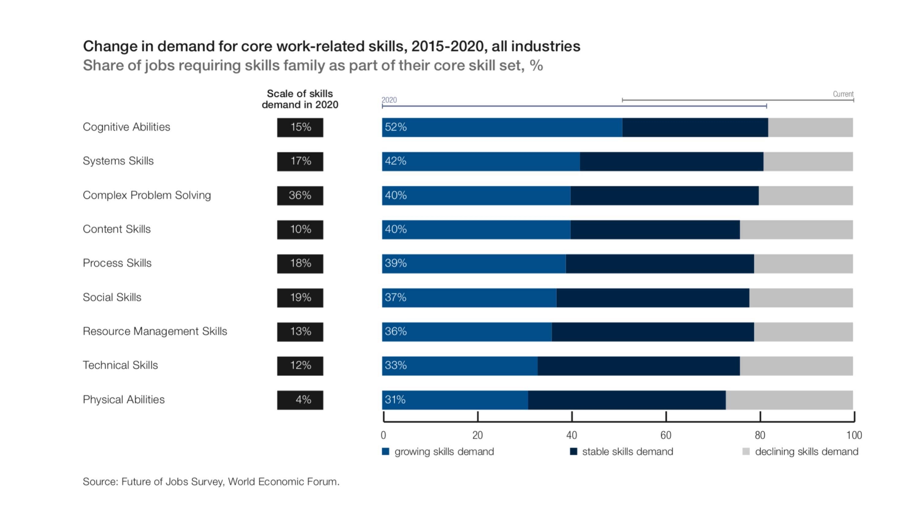 Graph of future skills needed
